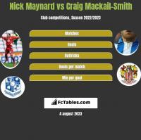 Nick Maynard vs Craig Mackail-Smith h2h player stats