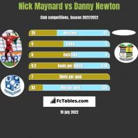 Nick Maynard vs Danny Newton h2h player stats