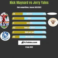 Nick Maynard vs Jerry Yates h2h player stats