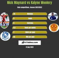 Nick Maynard vs Kaiyne Woolery h2h player stats