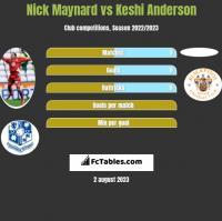 Nick Maynard vs Keshi Anderson h2h player stats