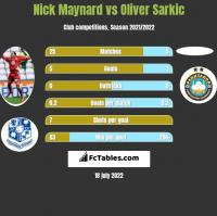 Nick Maynard vs Oliver Sarkic h2h player stats