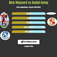 Nick Maynard vs Daniel Kemp h2h player stats