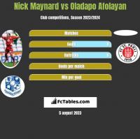 Nick Maynard vs Oladapo Afolayan h2h player stats