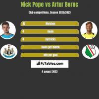 Nick Pope vs Artur Boruc h2h player stats