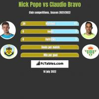 Nick Pope vs Claudio Bravo h2h player stats