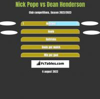 Nick Pope vs Dean Henderson h2h player stats