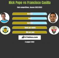 Nick Pope vs Francisco Casilla h2h player stats