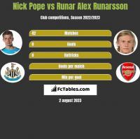 Nick Pope vs Runar Alex Runarsson h2h player stats