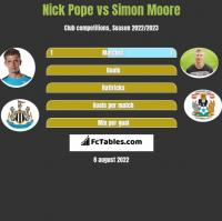 Nick Pope vs Simon Moore h2h player stats
