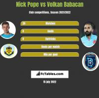 Nick Pope vs Volkan Babacan h2h player stats