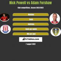 Nick Powell vs Adam Forshaw h2h player stats