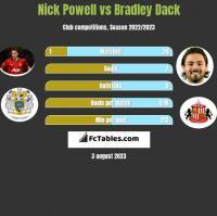Nick Powell vs Bradley Dack h2h player stats