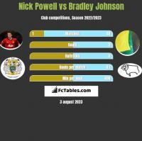 Nick Powell vs Bradley Johnson h2h player stats