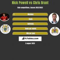 Nick Powell vs Chris Brunt h2h player stats
