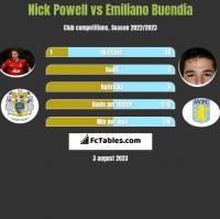 Nick Powell vs Emiliano Buendia h2h player stats