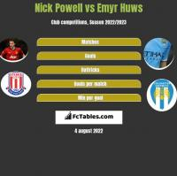 Nick Powell vs Emyr Huws h2h player stats