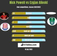 Nick Powell vs Ezgjan Alioski h2h player stats