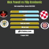 Nick Powell vs Filip Krovinovic h2h player stats