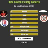 Nick Powell vs Gary Roberts h2h player stats