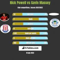 Nick Powell vs Gavin Massey h2h player stats