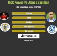 Nick Powell vs James Vaughan h2h player stats