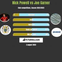 Nick Powell vs Joe Garner h2h player stats
