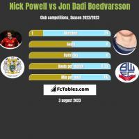 Nick Powell vs Jon Dadi Boedvarsson h2h player stats