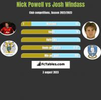 Nick Powell vs Josh Windass h2h player stats
