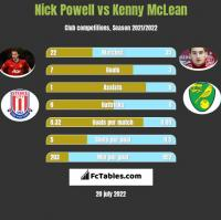 Nick Powell vs Kenny McLean h2h player stats