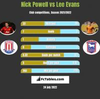 Nick Powell vs Lee Evans h2h player stats