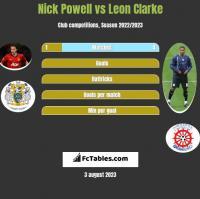 Nick Powell vs Leon Clarke h2h player stats