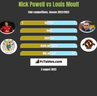 Nick Powell vs Louis Moult h2h player stats