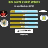 Nick Powell vs Ollie Watkins h2h player stats