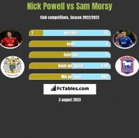 Nick Powell vs Sam Morsy h2h player stats