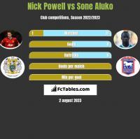 Nick Powell vs Sone Aluko h2h player stats