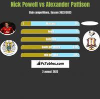 Nick Powell vs Alexander Pattison h2h player stats