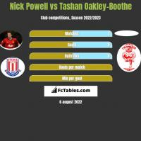 Nick Powell vs Tashan Oakley-Boothe h2h player stats