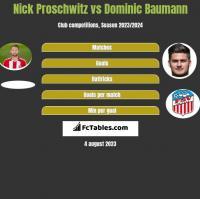 Nick Proschwitz vs Dominic Baumann h2h player stats