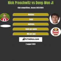 Nick Proschwitz vs Dong-Won Ji h2h player stats