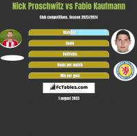 Nick Proschwitz vs Fabio Kaufmann h2h player stats