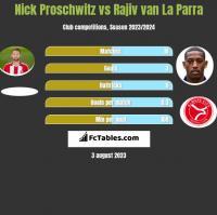 Nick Proschwitz vs Rajiv van La Parra h2h player stats