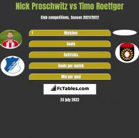 Nick Proschwitz vs Timo Roettger h2h player stats
