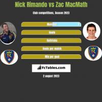 Nick Rimando vs Zac MacMath h2h player stats