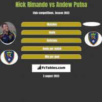 Nick Rimando vs Andew Putna h2h player stats