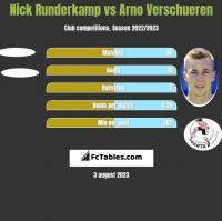 Nick Runderkamp vs Arno Verschueren h2h player stats
