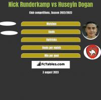 Nick Runderkamp vs Huseyin Dogan h2h player stats