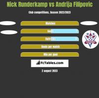 Nick Runderkamp vs Andrija Filipovic h2h player stats