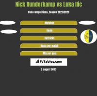 Nick Runderkamp vs Luka Ilic h2h player stats