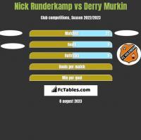Nick Runderkamp vs Derry Murkin h2h player stats
